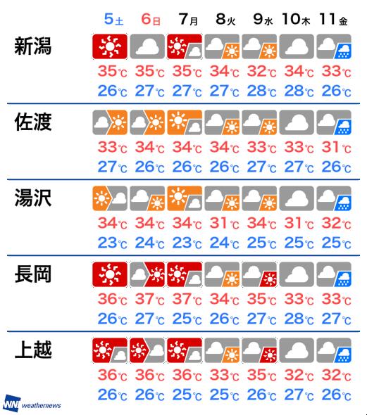 の 上越 明日 天気