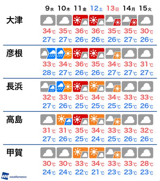 天気 高島 市