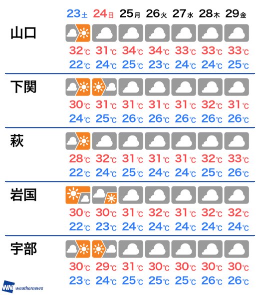 市 天気 日間 山口 10 山口市(山口県)の10日間天気