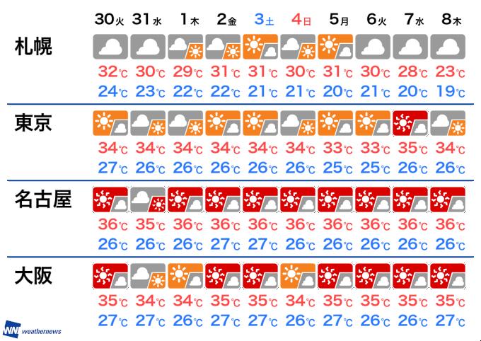 週間天気 日本列島は猛暑週間に - 記事詳細|Infoseekニュース