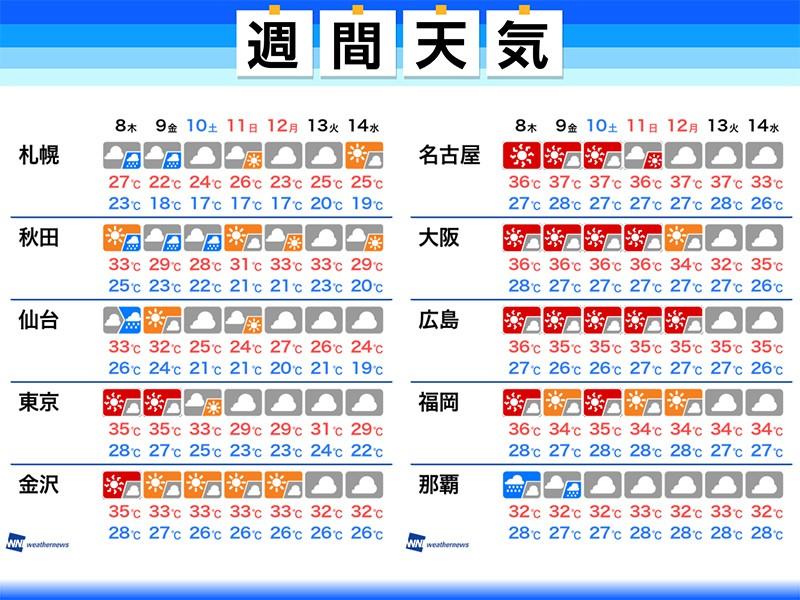 週間 天気