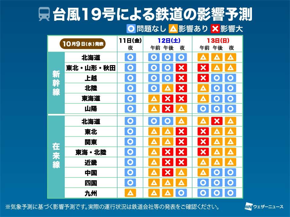 台風19号 列車への影響