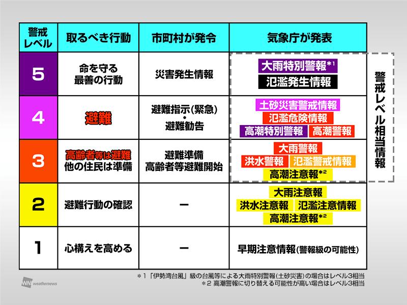 東京 避難 勧告