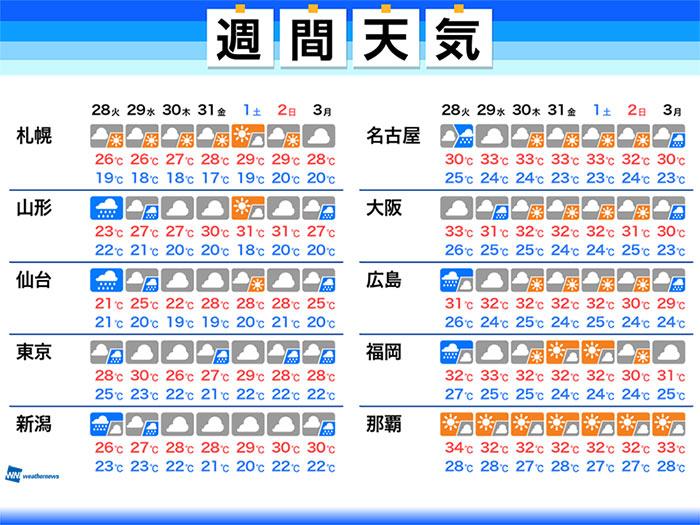 予想 2020 関東 梅雨 明け