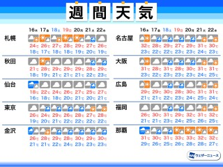 千葉市 1時間天気