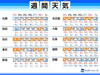 予報 瀬戸 市 天気