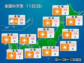 時間 1 札幌 区 予報 の 天気 市東 札幌市東区の熱中症情報