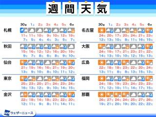 堺 明日 の 市 天気 堺市の1時間天気