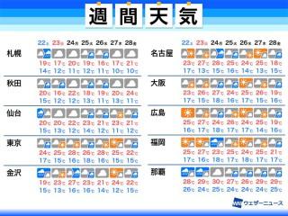 14 屋久島 日間 天気 三条の14日間(2週間)の1時間ごとの天気予報