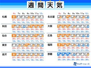 横浜 市 旭 区 天気 10 日間