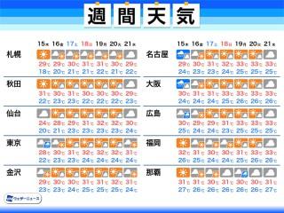 週間 天気 岡山