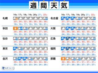 大阪 府 松原 市 天気